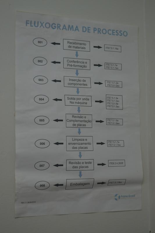 Linha de montagem pth